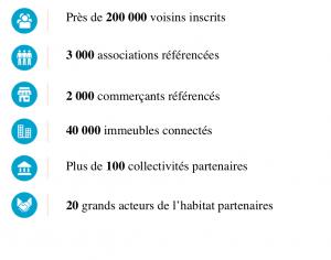 Le 1er réseau social de proximité en France