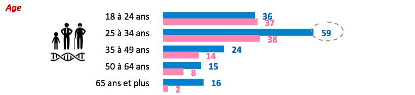 le comportement des hommes sur les sites de rencontre recherche femme infirmiere celibataire