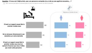 Les comportements des Français sur les sites de rencontres.