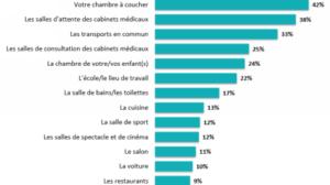 78 %desFrançaisne se préoccupent pas de la qualité de l'airautravail ouàl'école.
