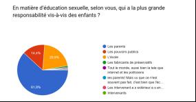 «Sexualité : Le dialogue parents-enfants rompu ?»