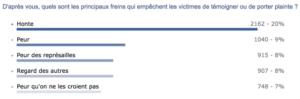 Violence et harcèlement sexuels: Pourquoi les victimes gardent le silence et ne portent pas plainte?