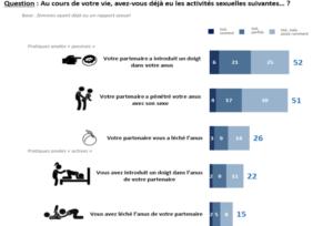 Masturbation, sodomie, pénétration du partenaire? Où en est la vie sexuelle des Françaises en 2019 ?