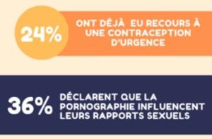 Liberté sexuelle des jeunes femmes en 2019par le laboratoire TERPAN.