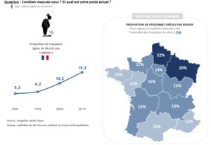 Françaises et Européennes : sexe, beauté, poids et complexes dans le couple.